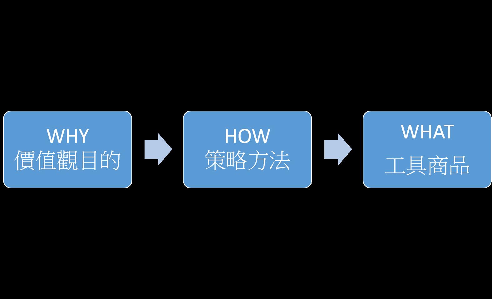 小資理財步驟