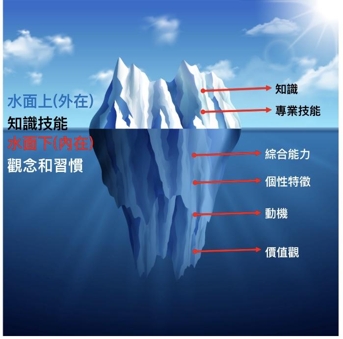 投資自己 冰山理論
