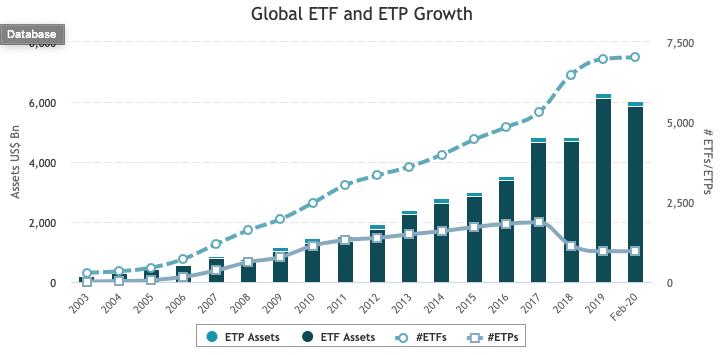 ETF是什麼?全球投入ETF
