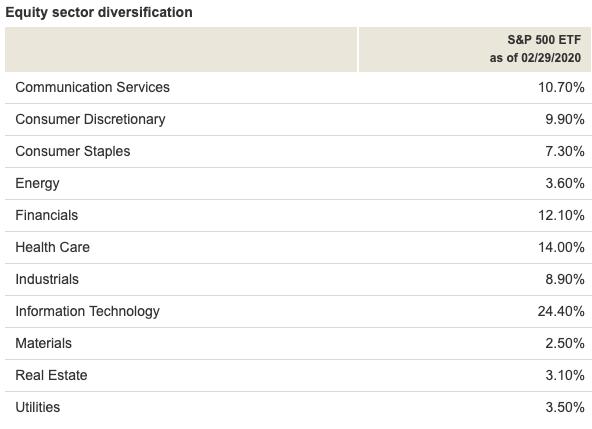 ETF是什麼?S&P500持股分佈
