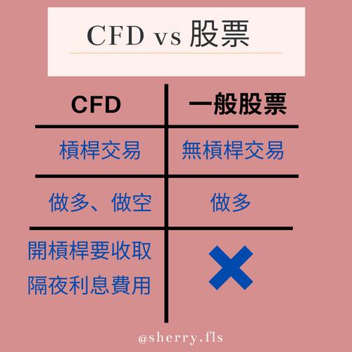 差價合約CFD和股票差異