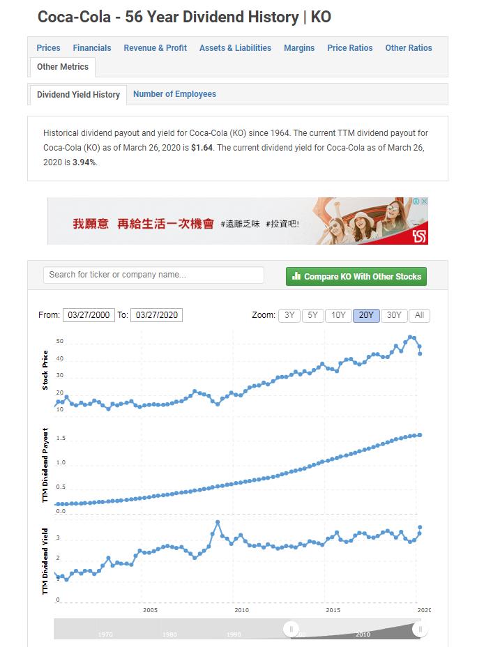 美股 可口可樂殖利率