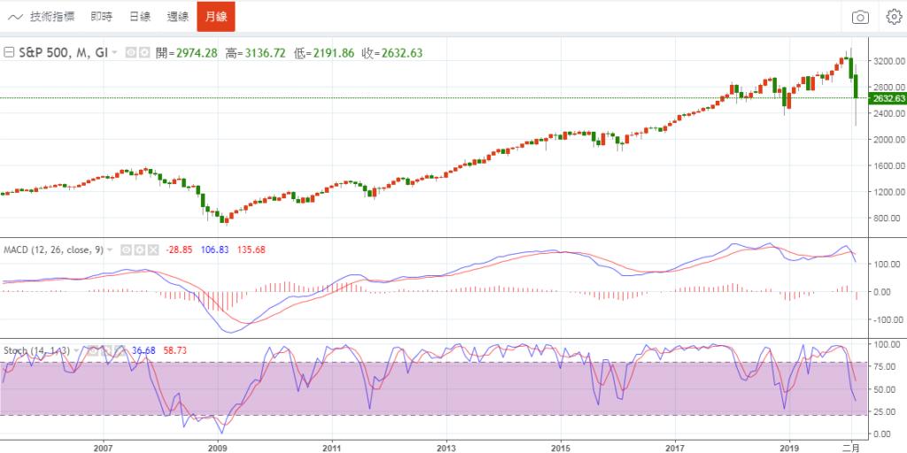 美股S&P500指數