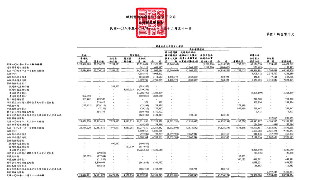 財報分析教學 股東權益變動表