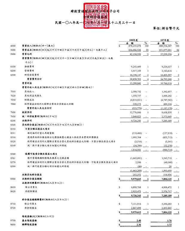 財報分析教學 綜合損益表