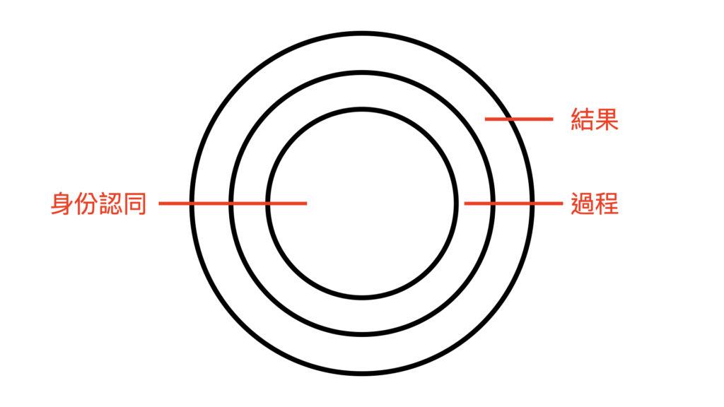 原子習慣 心得 改變行為三個層次