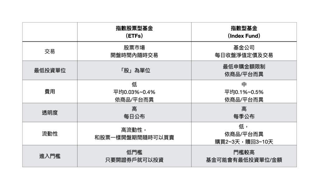 指數型基金 vs 指數股票型基金