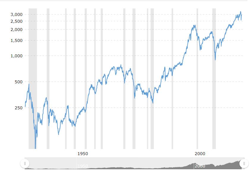S&P500指數