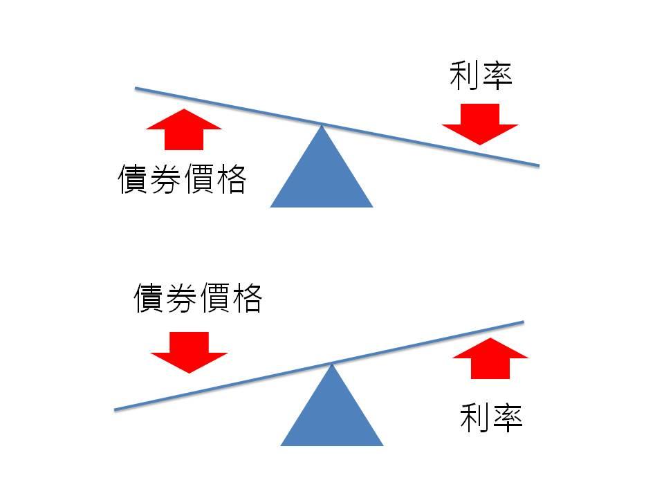 債券價格和利率關係