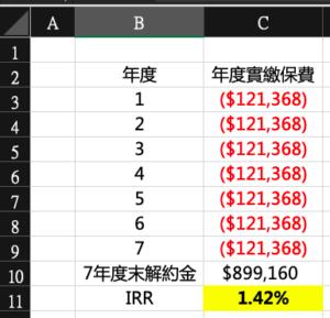 內部報酬率IRR計算